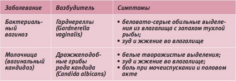 Гинекологические заболевания