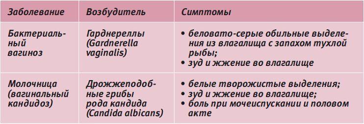 Виды заболеваний и симптомы
